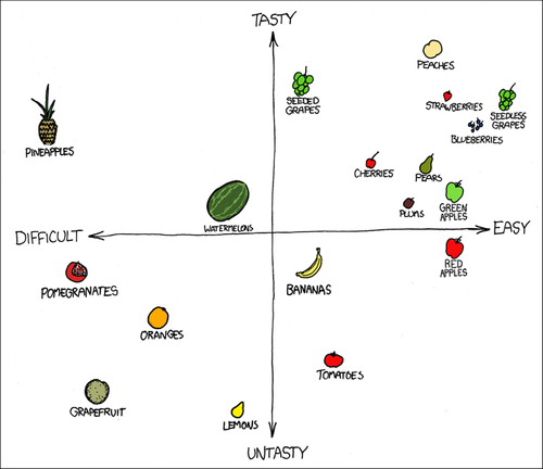 Fruit on a Chart